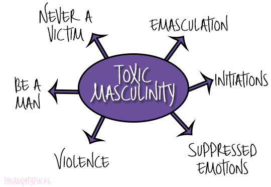 definition domestic violence with Toxic Masculinity Part One on Index likewise 55 Word Fiction Despair moreover Domestic Violence And Gender Inequality Aiswarya 43307931 besides Elder Abuse Infographic furthermore Five Facts About Human Trafficking.